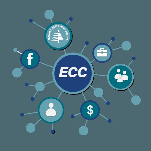 Elanora Community Connect